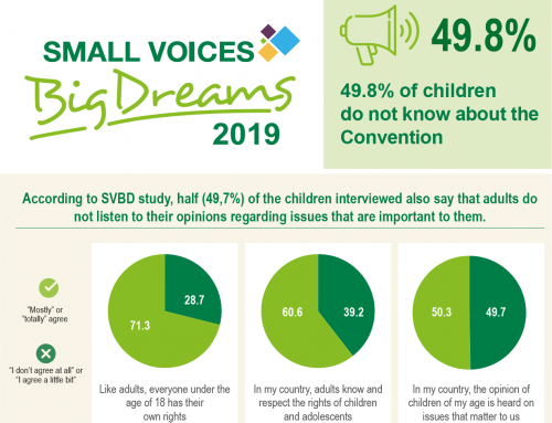 Half of Children Globally Do Not Know About the Convention on the Rights of the Child